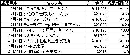 楽天2014.6