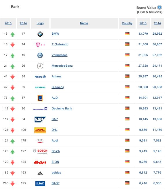 ドイツの企業ランキング