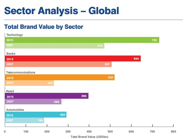 ブランド価値の高い業界