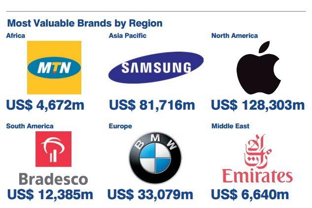 地域ごとでブランド価値の高い会社