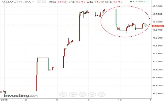 USD CNY 113
