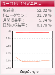 ユーロドル1分足高速スキャEA|fx-on.com