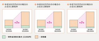 img_topics_001ふるさと納税枠.jpg