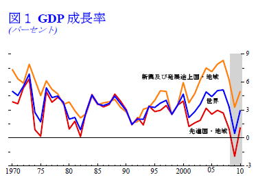 IMF WORLD OutlookーUPdateJanuary2009
