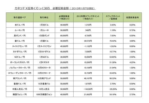 20130107くりっく365ガイド証拠金スワップポイント表_01