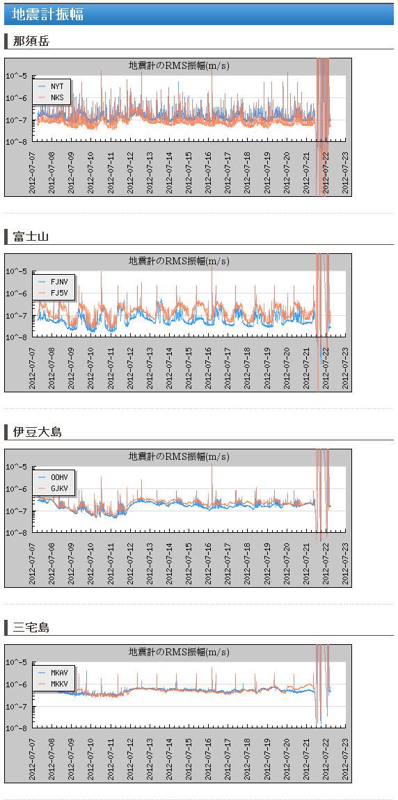 火山活動連続観測網-VIVA-ver