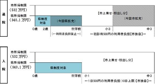 子ども医療費助成制度(通院時と入院時)