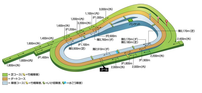 阪神競馬場 天気 10日間