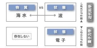 波動関数→作用素→波動関数